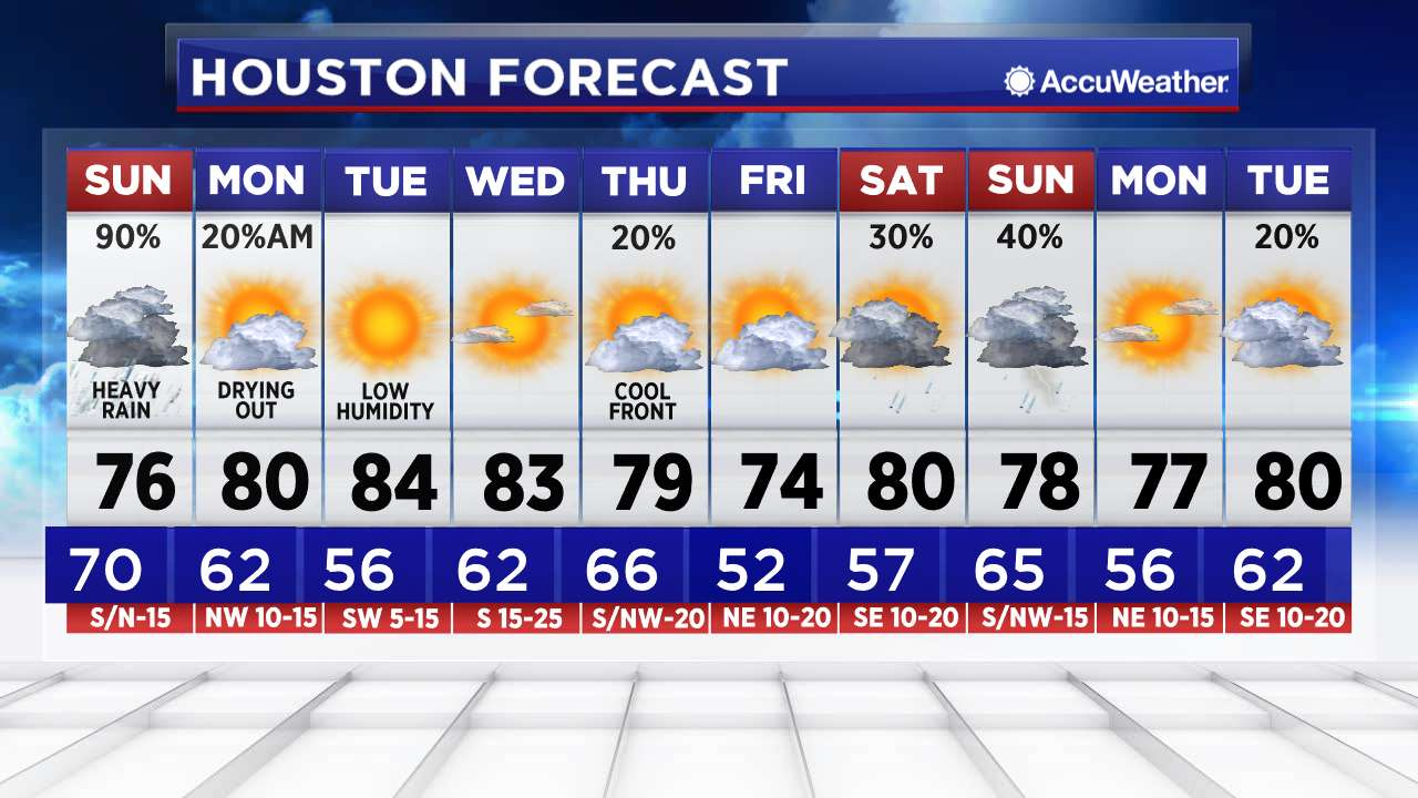 Weather Houston Texas
