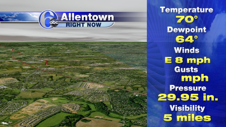 Allentown Current Conditions