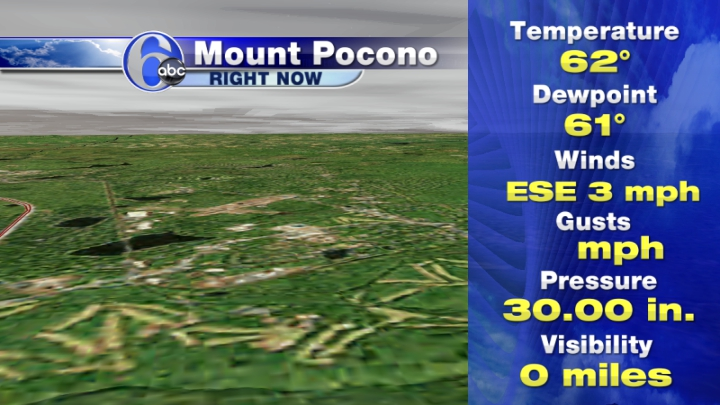 Mount Pocono Current Conditions