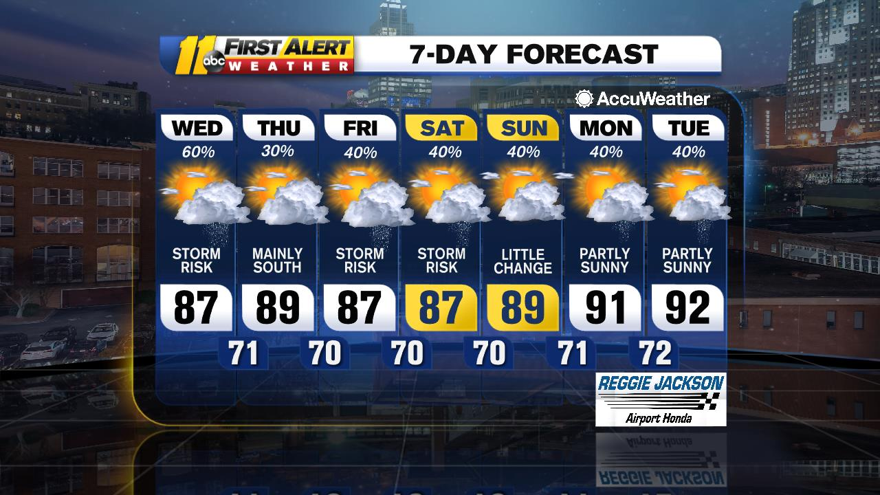 7dayMAX Cloud, Cooler Tuesday with hit & miss showers