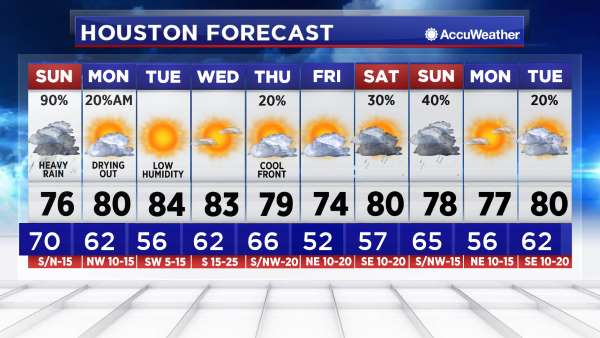 ABC 13 - AccuWeather - Houston Weather Forecast