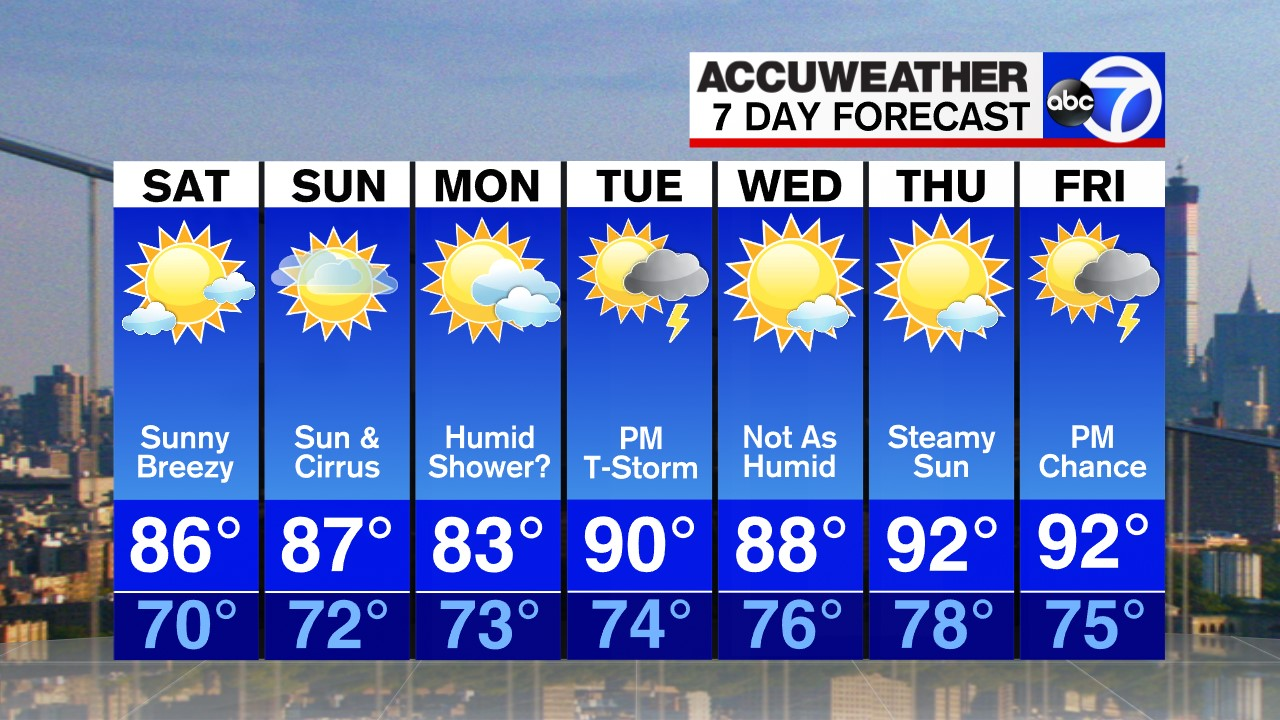 NYC Weather: Off and on showers for Thursday | abc7ny com